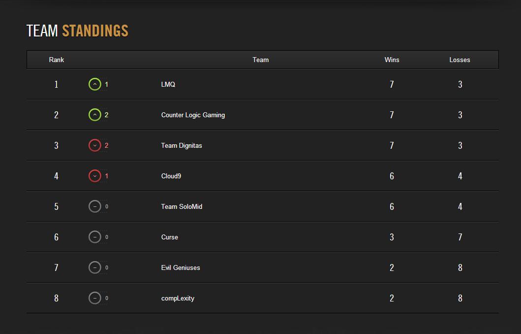 LCS Mùa Hè 2014: Kết quả tuần thi đấu thứ 4 4