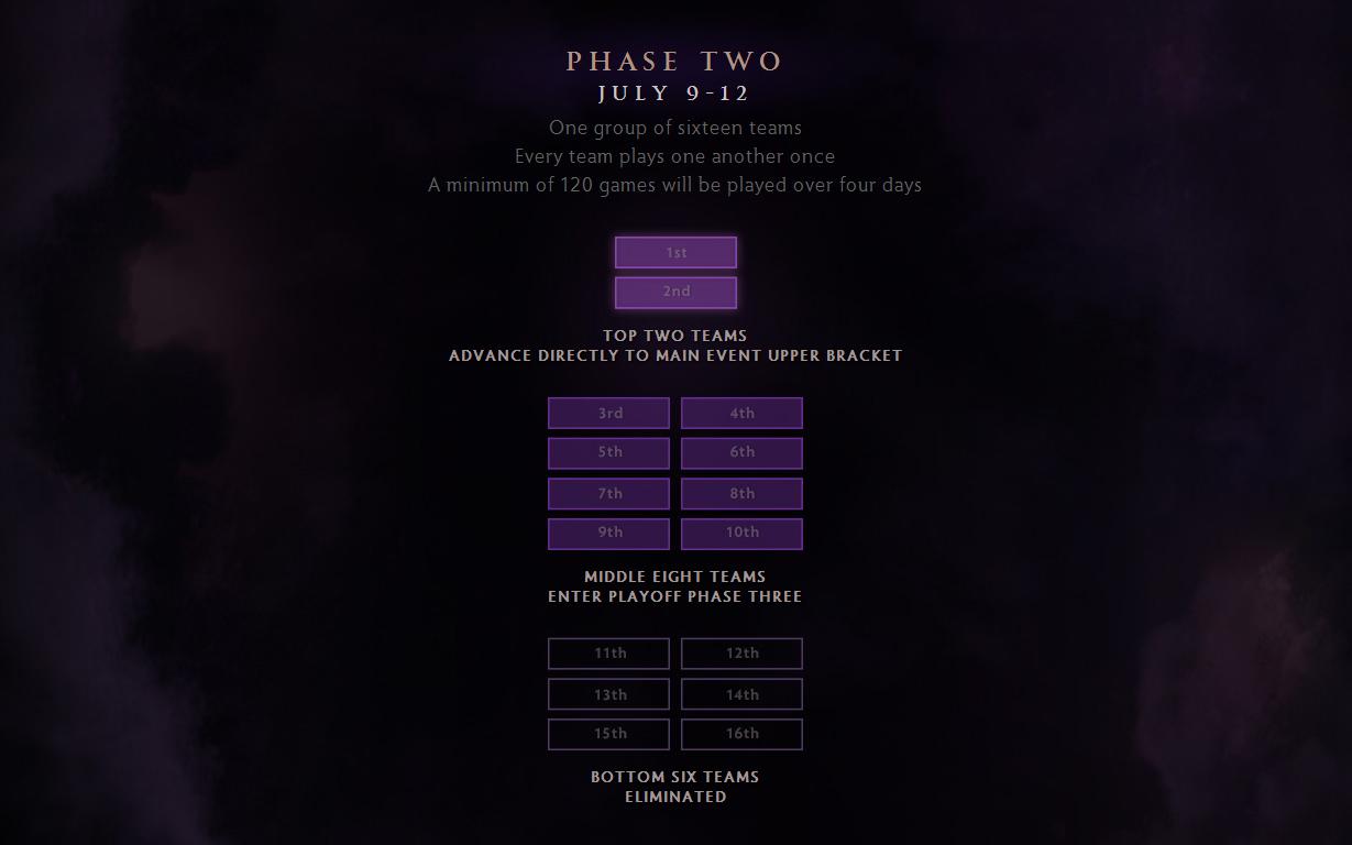 Valve công bố lịch trình của The International 4 4