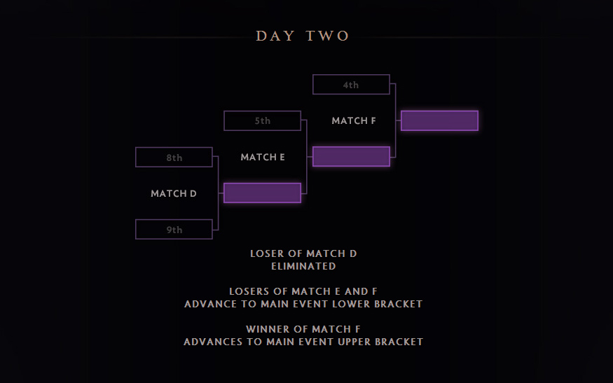 Valve công bố lịch trình của The International 4 6