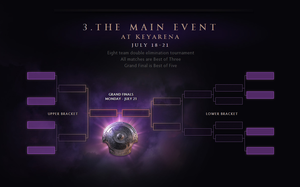 Valve công bố lịch trình của The International 4 7