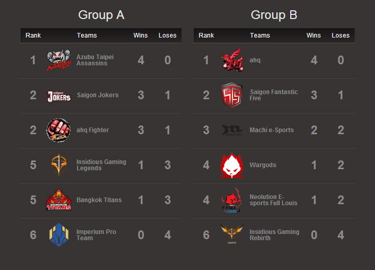 GPL Mùa Hè 2014 : Kết quả tuần thi đấu thứ hai 2