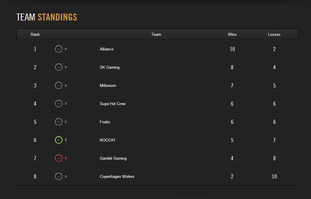 LCS Mùa Hè 2014: Kết quả tuần thi đấu thứ 5 2