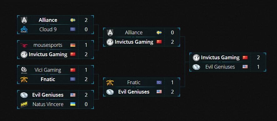 Invictus Gaming vô địch ESL One Frankfurt 2014 2