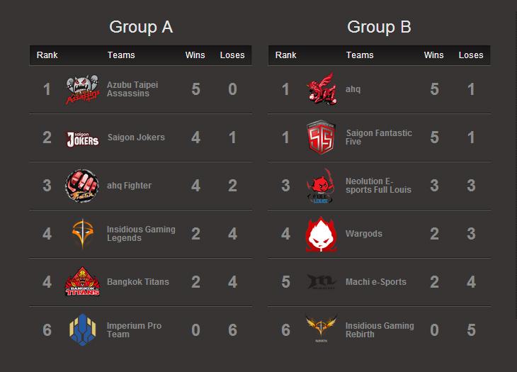 GPL Mùa Hè 2014: Kết quả tuần thi đấu thứ 3 2