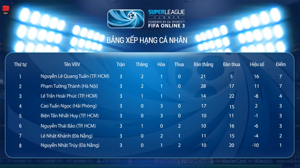 Super League Mùa Hè 2014: Kết quả thi đấu tuần 3 1