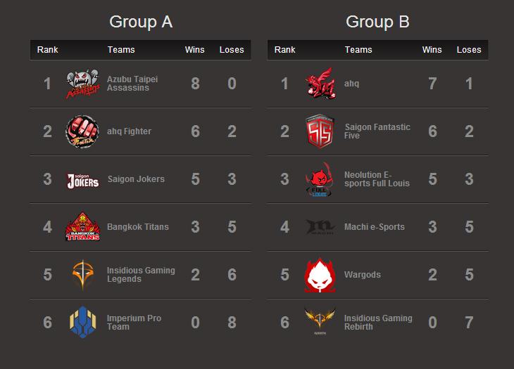 GPL Mùa Hè 2014: Kết quả thi đấu tuần 4 1