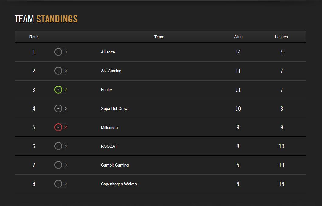 LCS Mùa Hè 2014: Kết quả thi đấu tuần 7 2