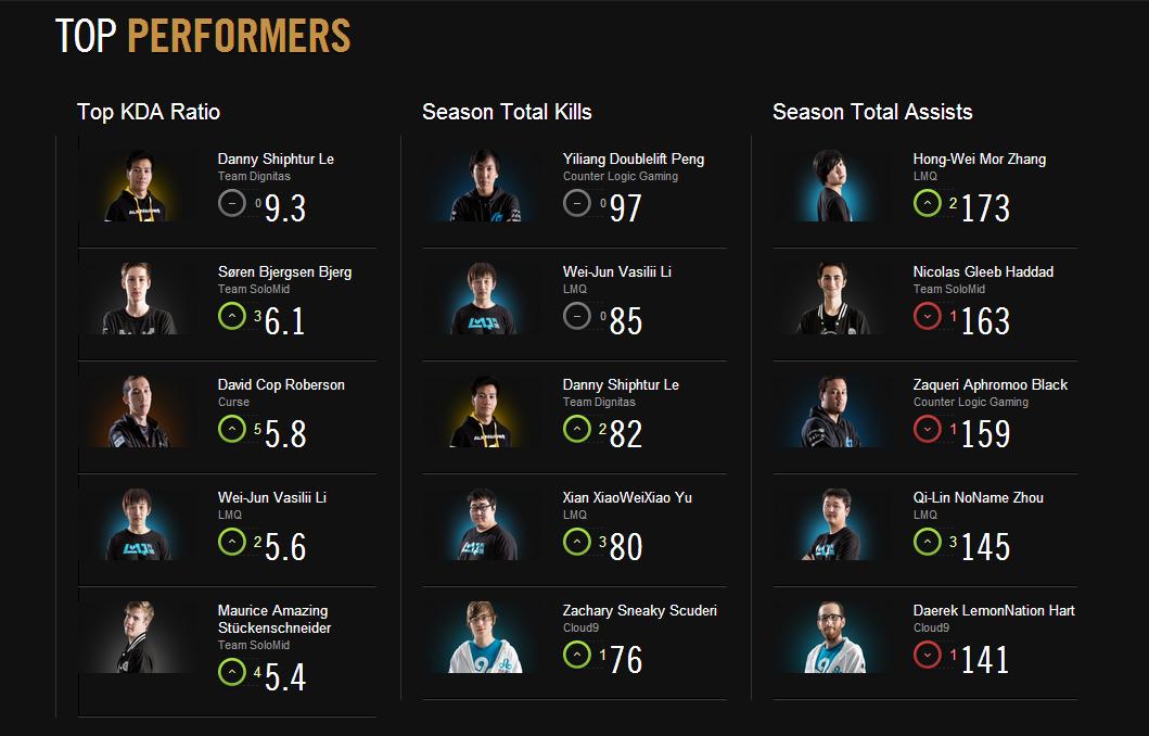 LCS Mùa Hè 2014: Kết quả thi đấu tuần 7 5