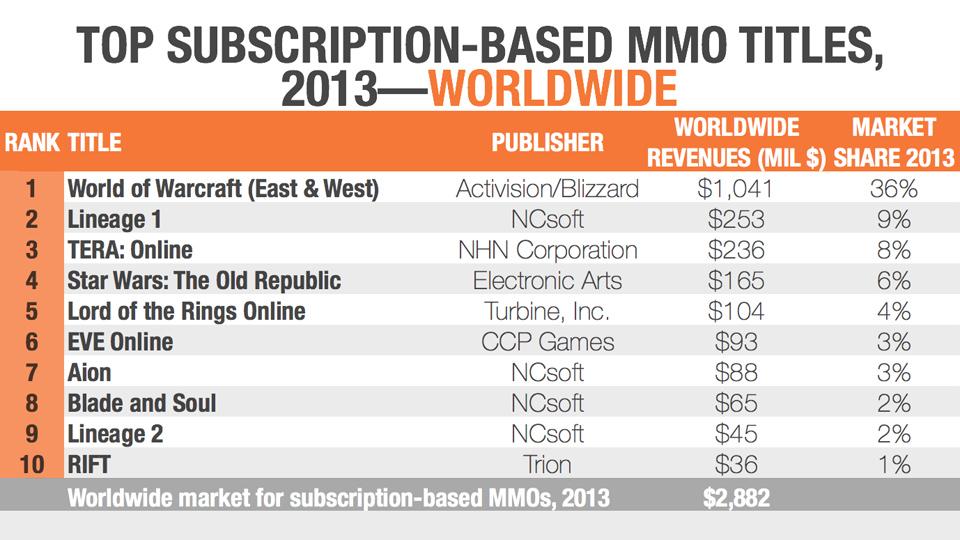 World of Warcraft thống trị thị trường MMO P2P 2013 2