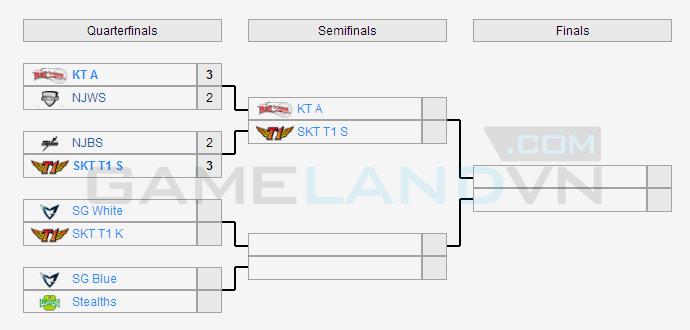 Champions Summer 2014: KTA gặp SKT T1 S tại bán kết 2