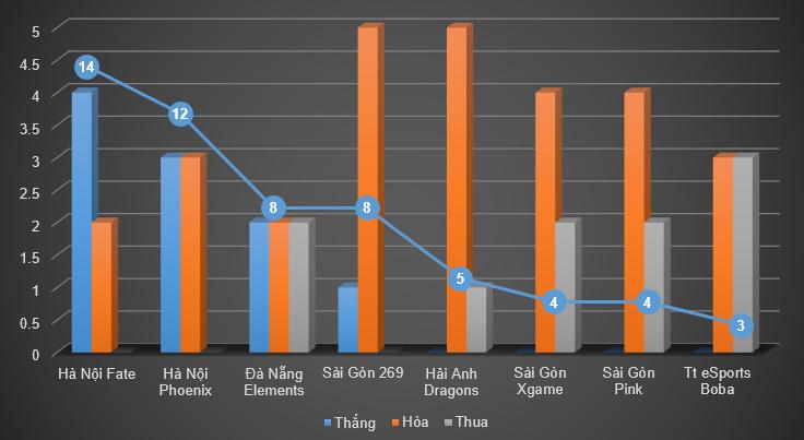 DCS A Mùa Hè 2014: Kết quả thi đấu tuần 6 1