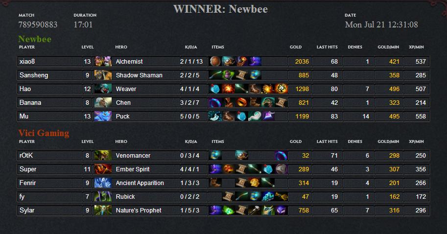 NewBee đăng quang vô địch The International 2014 4