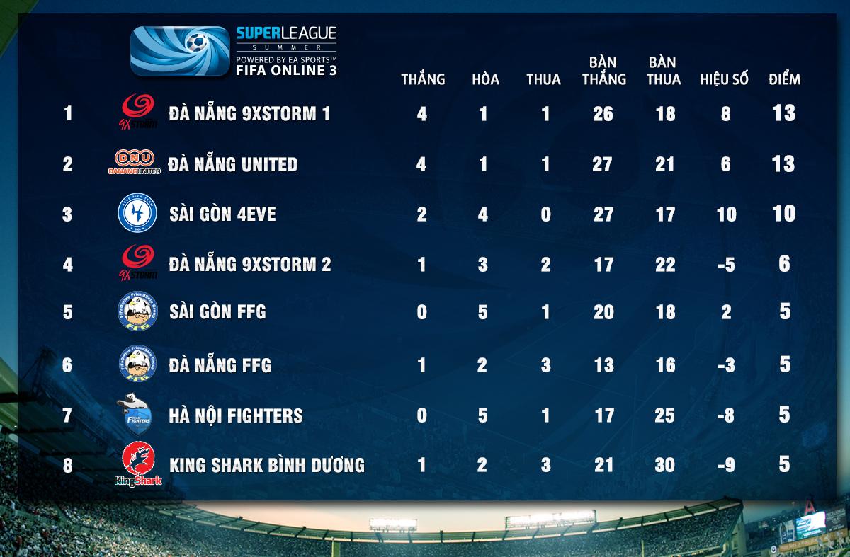 Super League Mùa Hè 2014: Kết quả thi đấu tuần 6 2