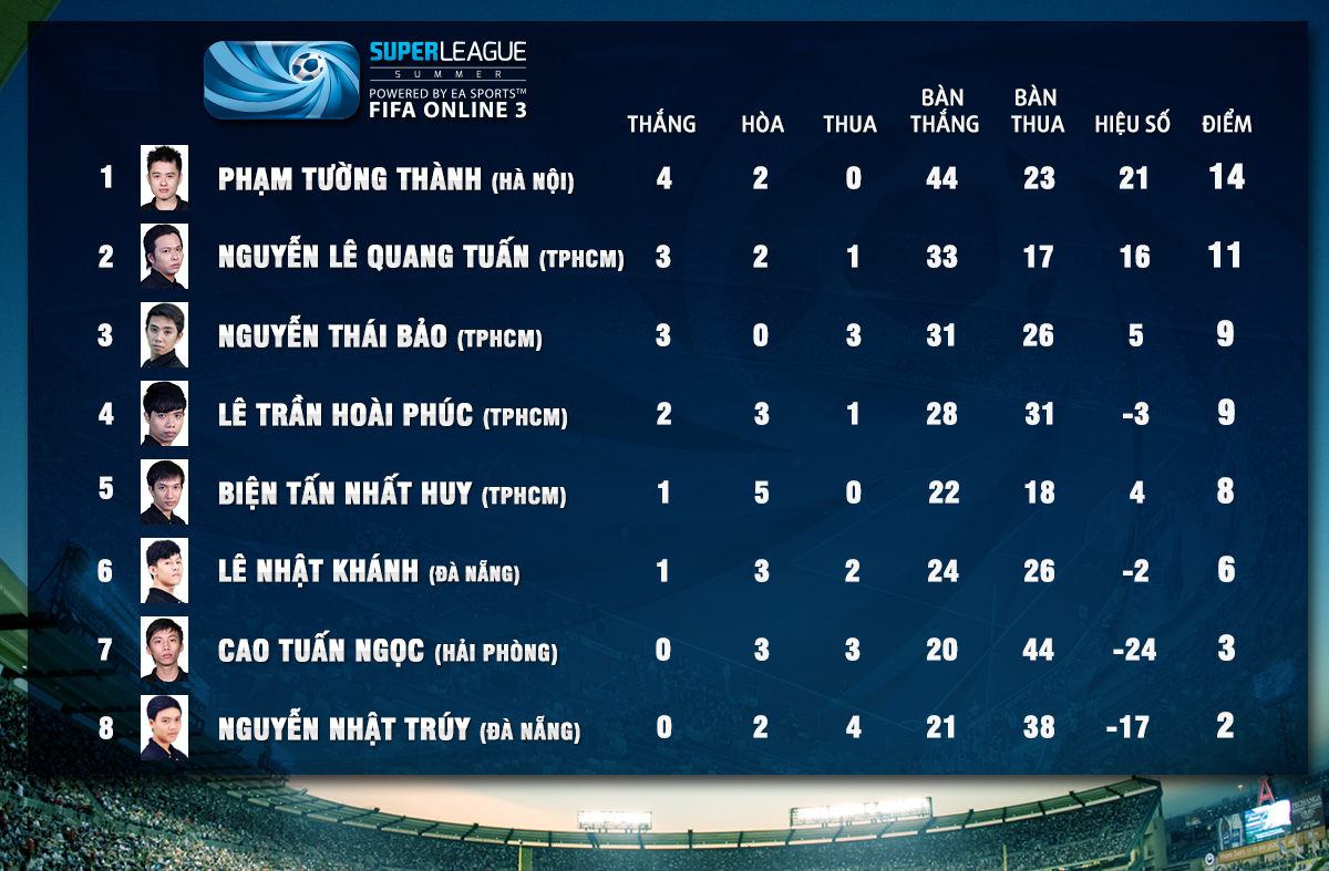 Super League Mùa Hè 2014: Kết quả thi đấu tuần 6 3