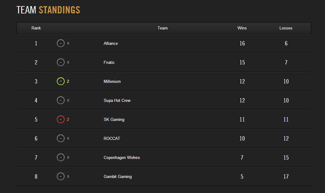 LCS Mùa Hè 2014: Kết quả thi đấu tuần 9 2