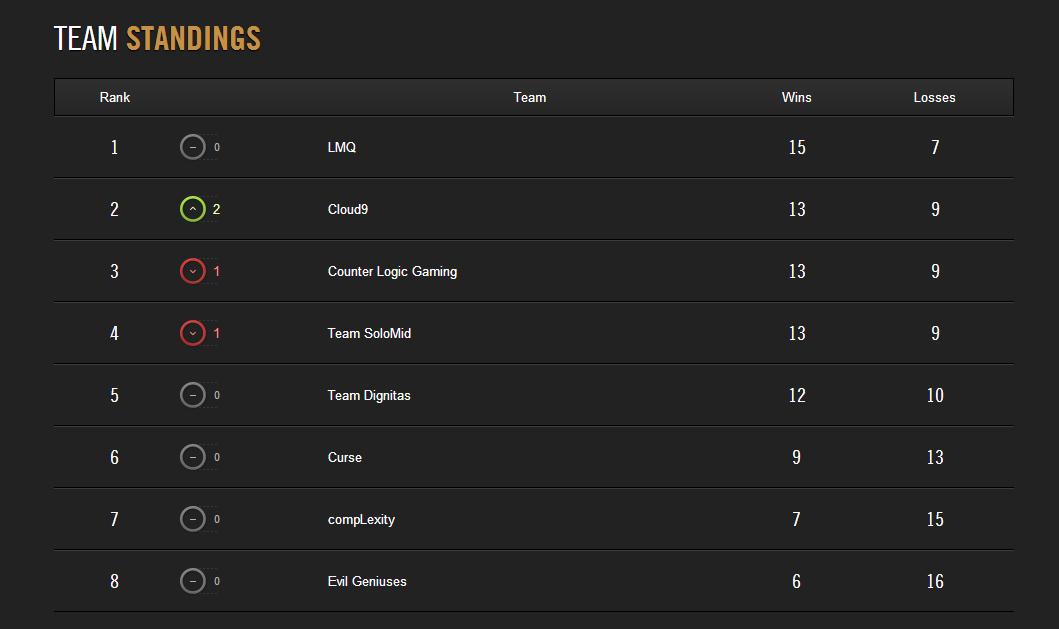 LCS Mùa Hè 2014: Kết quả thi đấu tuần 9 4