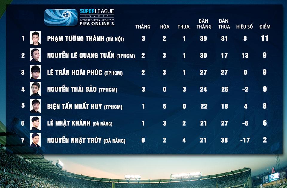 Super League Mùa Hè 2014: Kết quả thi đấu tuần 7 2