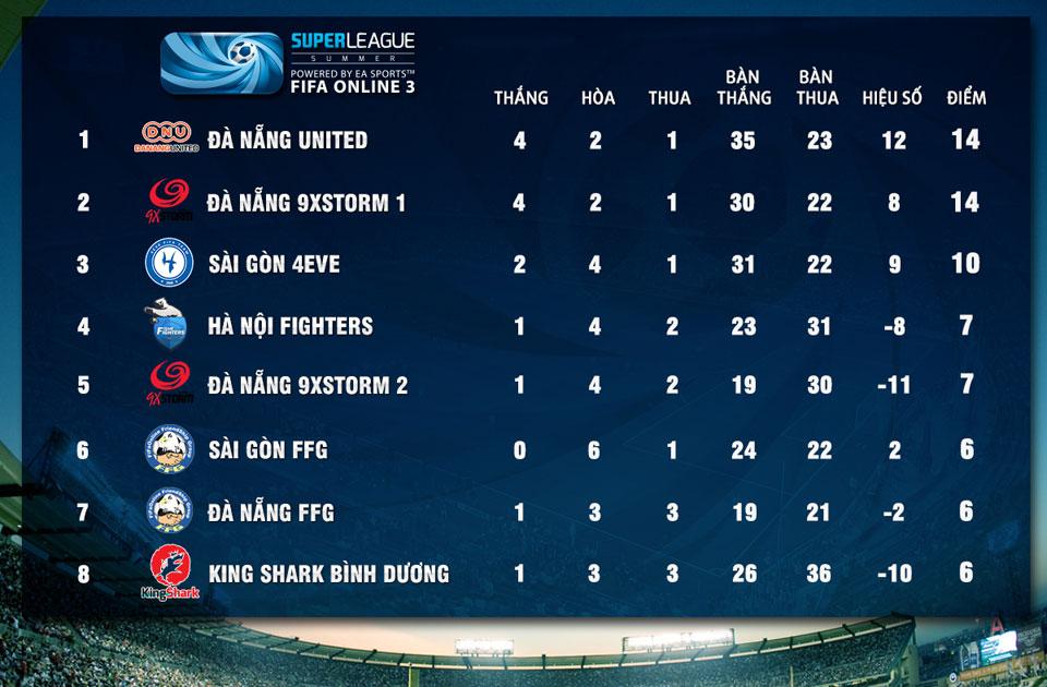 Super League Mùa Hè 2014: Kết quả thi đấu tuần 7 3