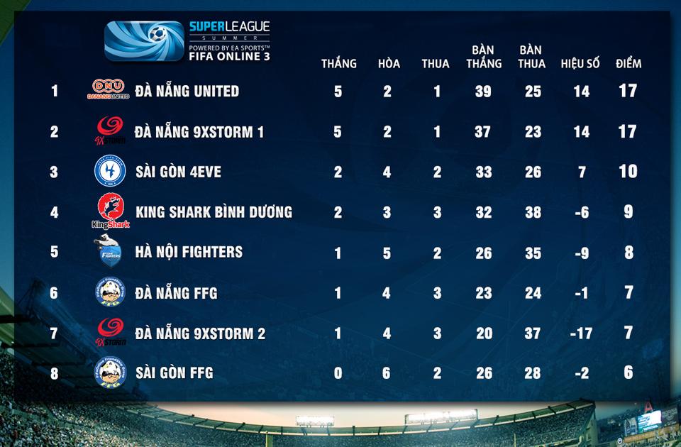 Super League Mùa Hè 2014: Kết quả thi đấu tuần 8 3