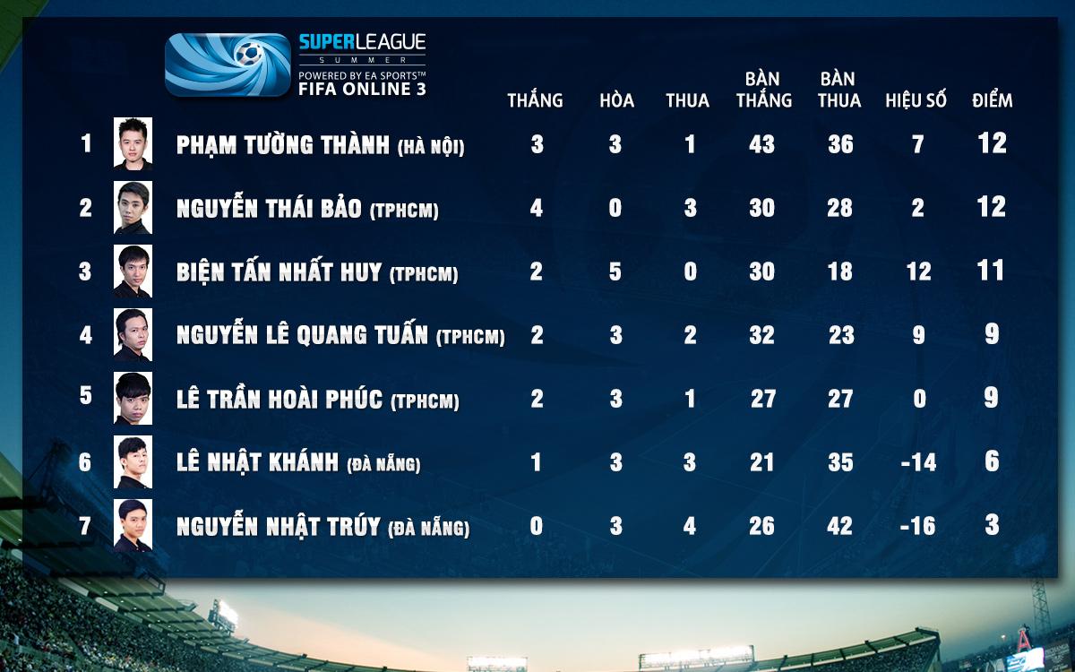 Super League Mùa Hè 2014: Kết quả thi đấu tuần 8 2