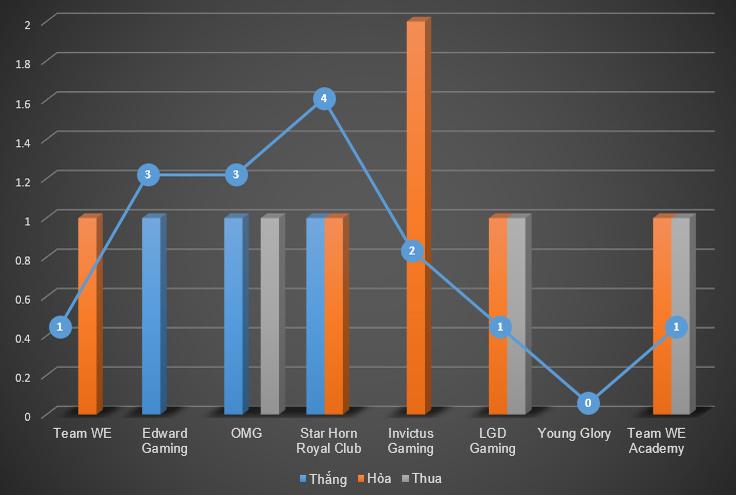 LPL Mùa Hè 2014: Kết quả thi đấu tuần 8 1