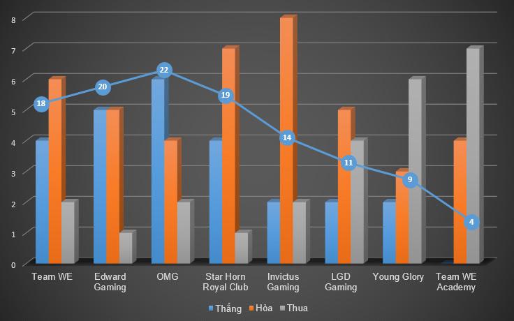 LPL Mùa Hè 2014: Kết quả thi đấu tuần 8 2