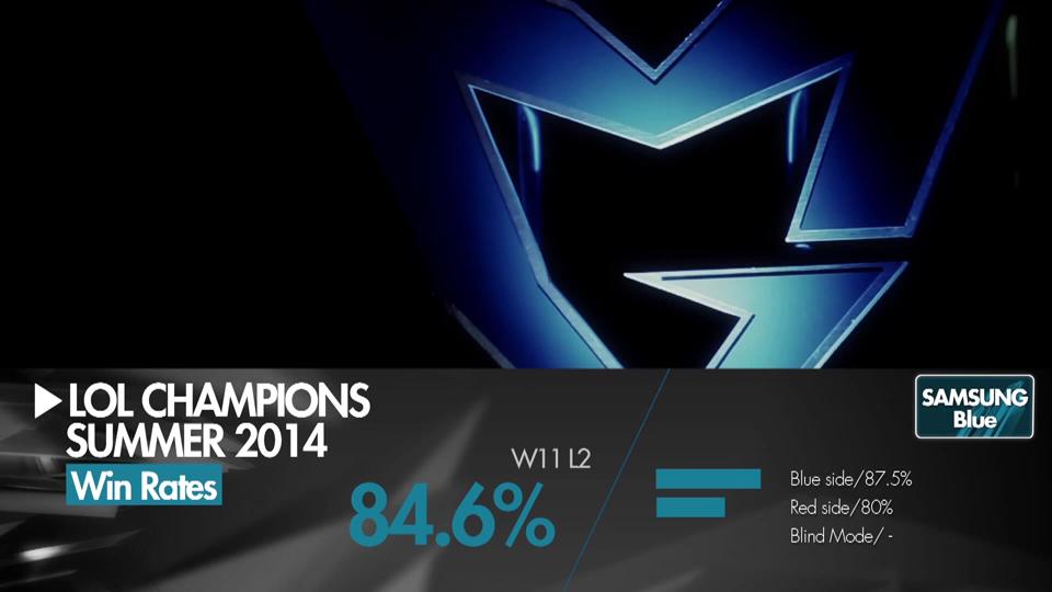 Những con số thú vị về Samsung Blue và KT Arrows 3
