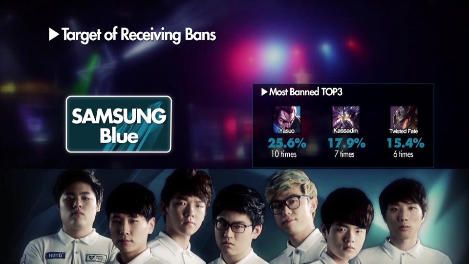 Những con số thú vị về Samsung Blue và KT Arrows 5