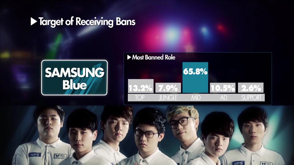 Những con số thú vị về Samsung Blue và KT Arrows 8