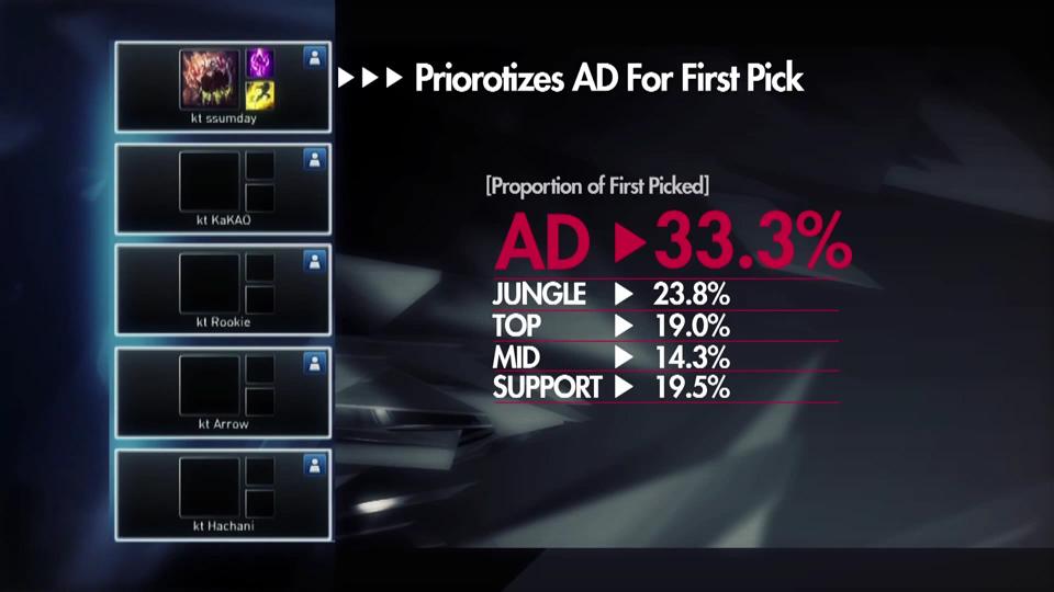 Những con số thú vị về Samsung Blue và KT Arrows 10