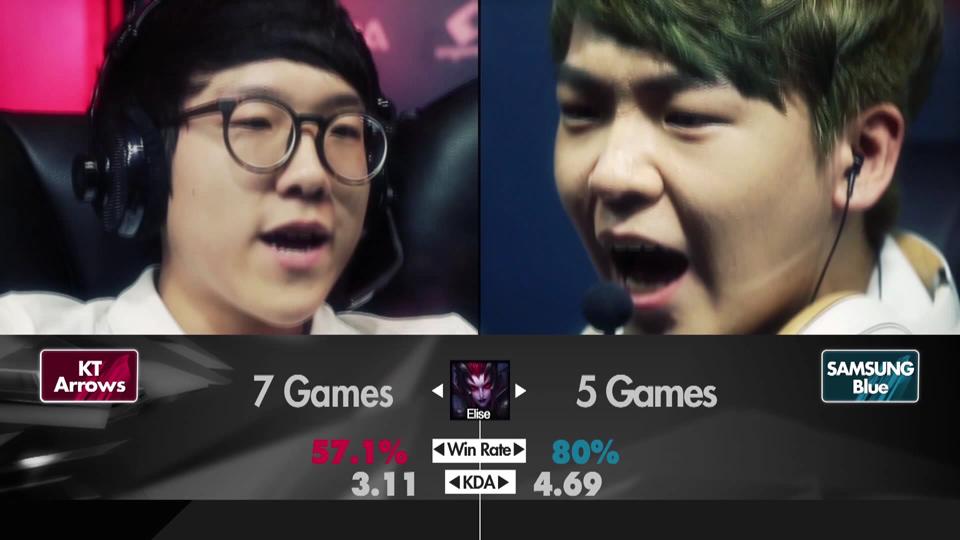 Những con số thú vị về Samsung Blue và KT Arrows 15