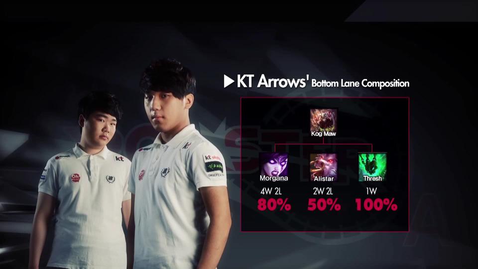 Những con số thú vị về Samsung Blue và KT Arrows 19