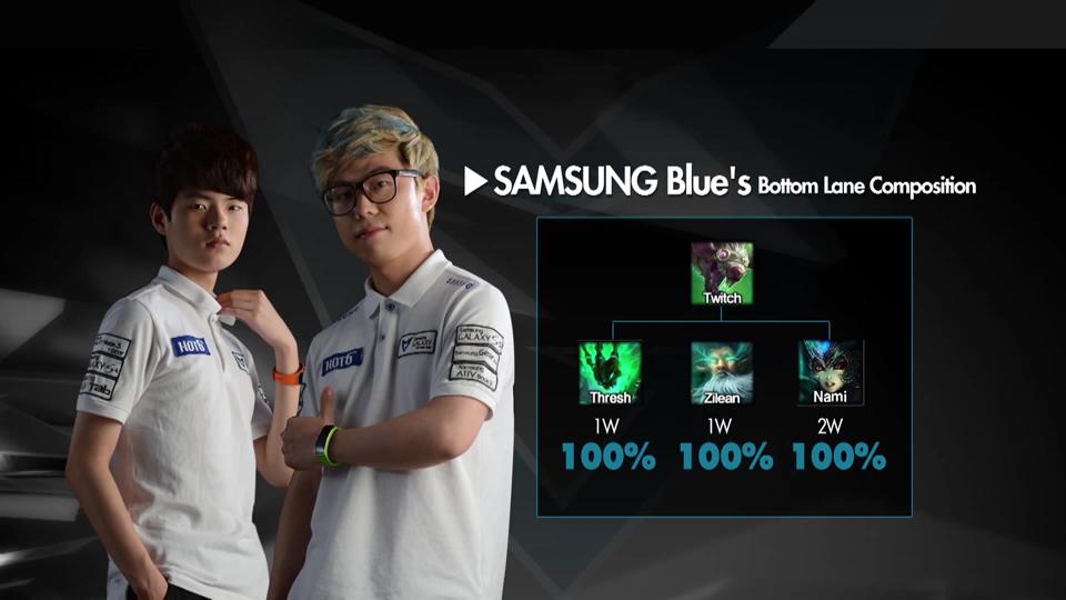 Những con số thú vị về Samsung Blue và KT Arrows 20