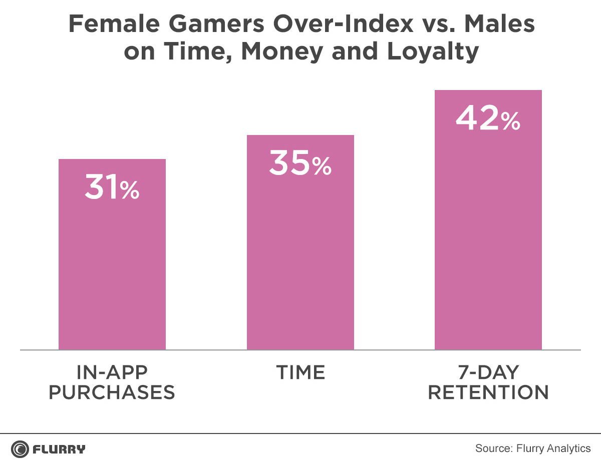 Nữ giới chi nhiều tiền và thời gian cho game hơn nam giới 1
