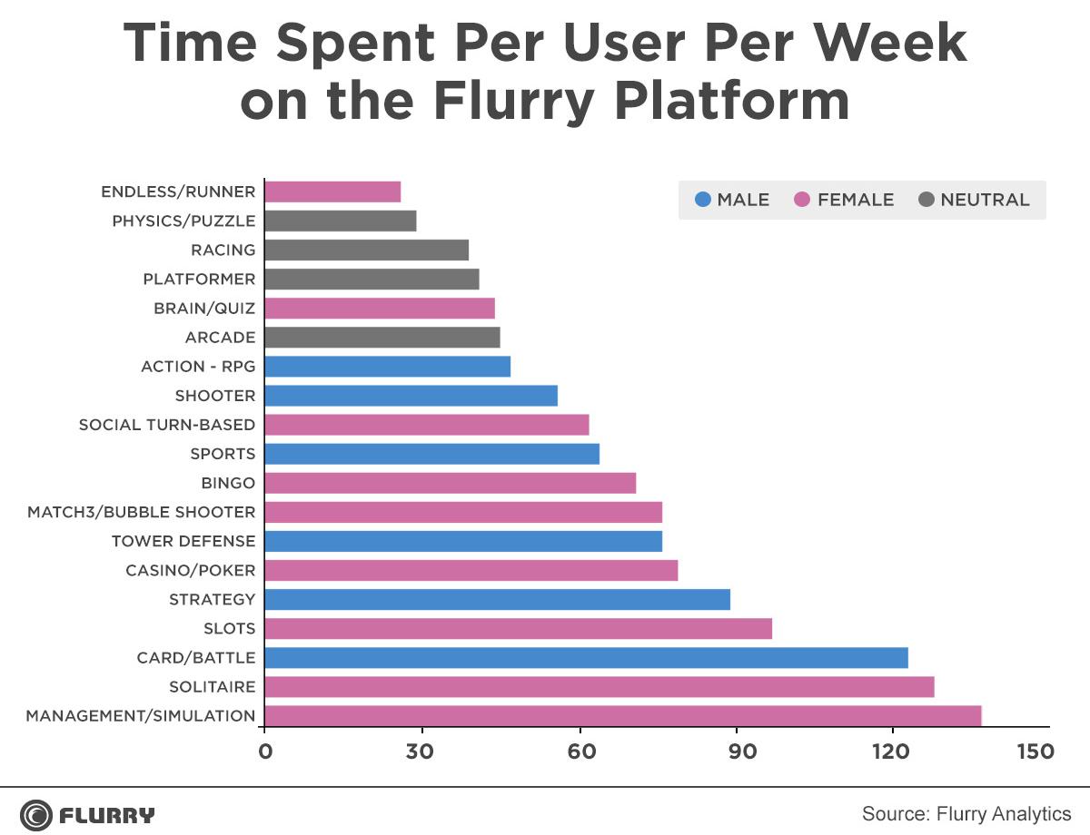 Nữ giới chi nhiều tiền và thời gian cho game hơn nam giới 3